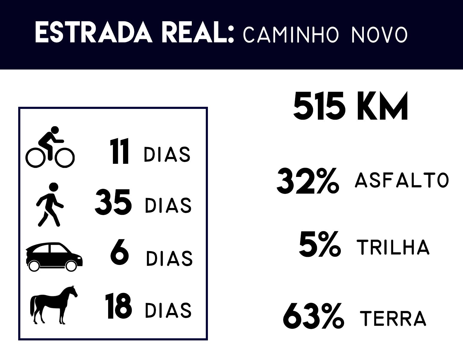 Caminho-Novo Estrada Real: Por onde começar?
