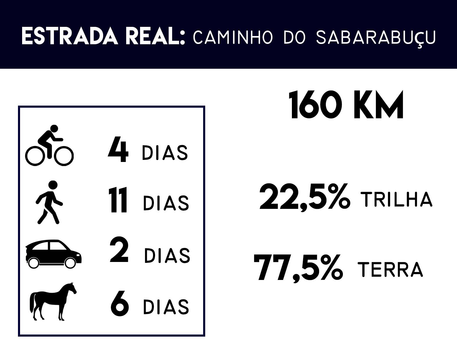Estrada Real Caminho do sabarabuçu