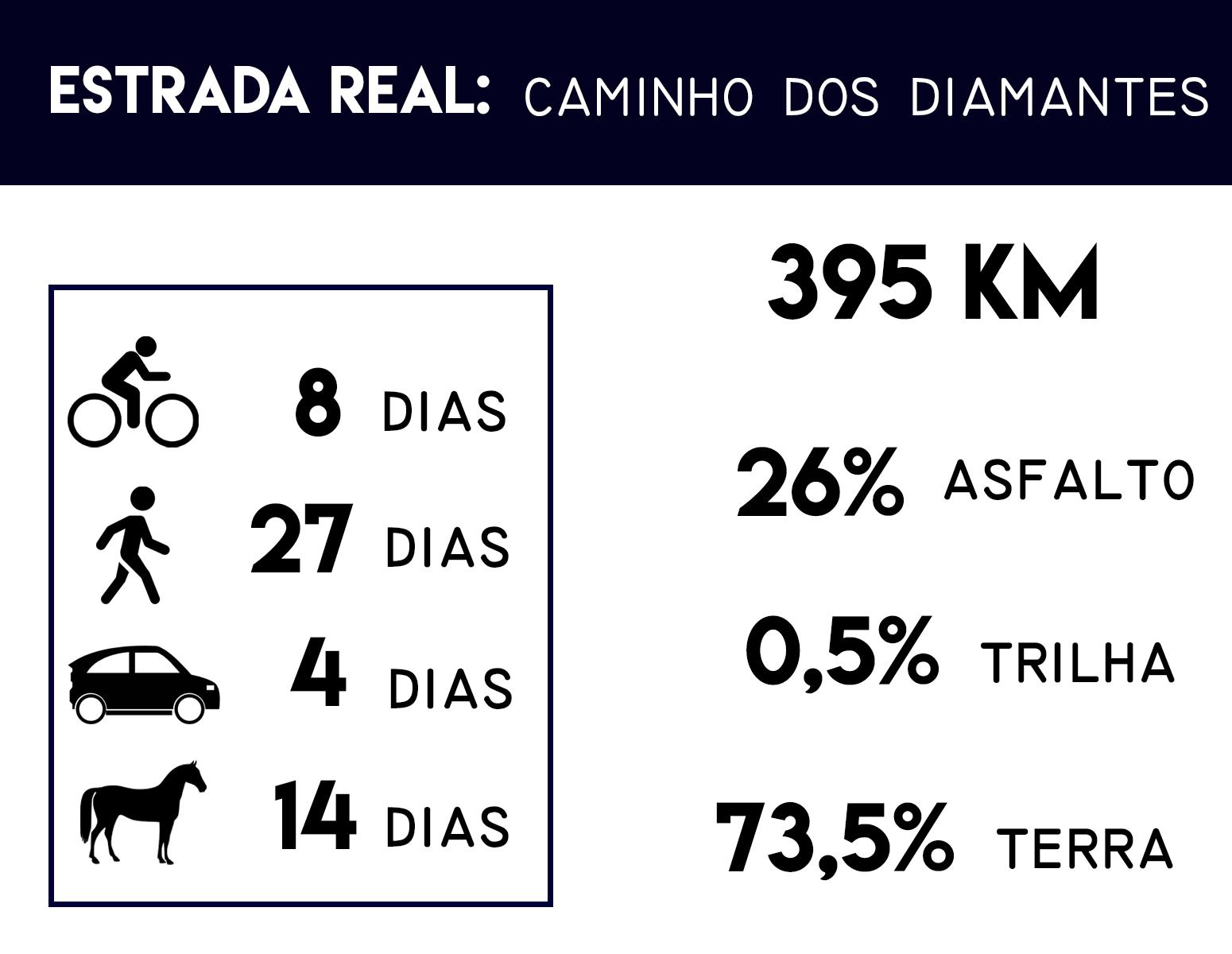 Caminho-dos-Diamantes Estrada Real: Por onde começar?