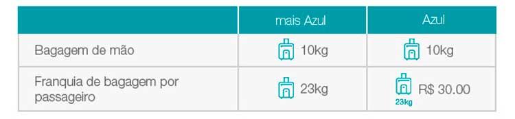Novas-classe-tarifárias-Azul Novas regras para despacho de bagagem Azul