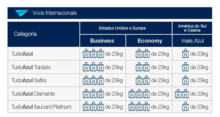 Programa-de-vantagens-Tudo-Azul-internacional Novas regras para despacho de bagagem Azul