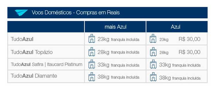 Programa-de-vantagens-Tudo-Azul-nacional Novas regras para despacho de bagagem Azul