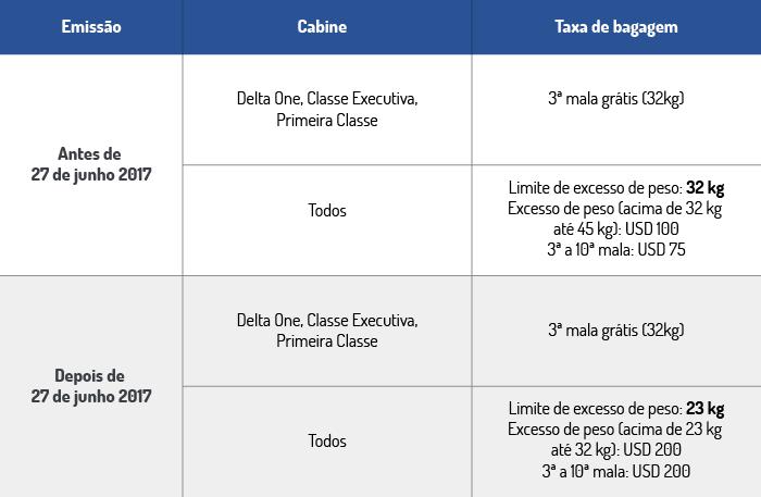 tabela-dicas Novas regras de bagagem da Delta Airlines